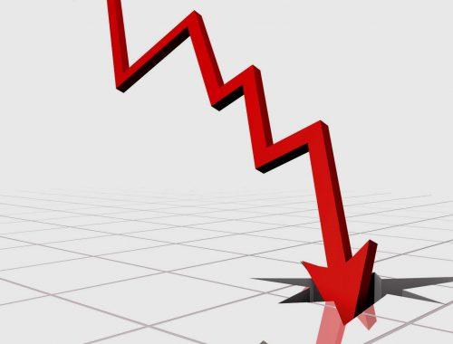 Росстат зафиксировал падение промышленности почти на 10%
