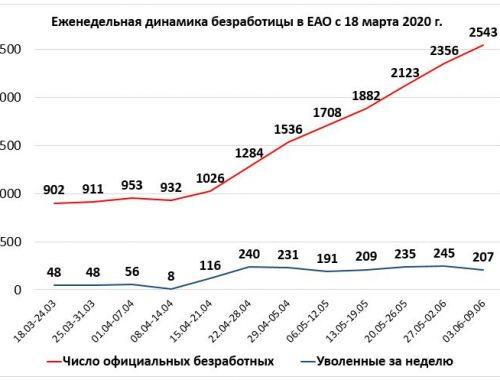 Официальная безработица в ЕАО превысила 2,5 тысячи человек