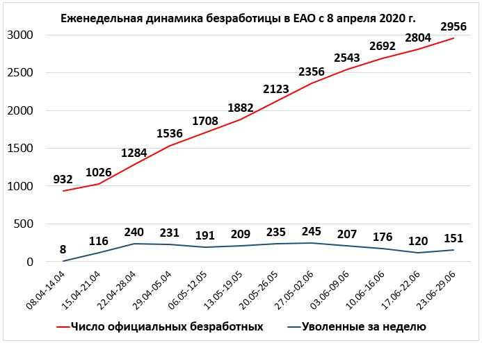 «Армия безработных» в ЕАО достигла почти трёх тысяч человек — правительство региона безмолвствует