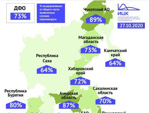 В ЕАО самый низкий процент выздоровивших от COVID-19 в ДФО